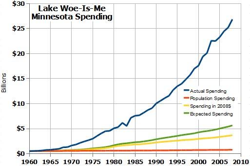 annual spending